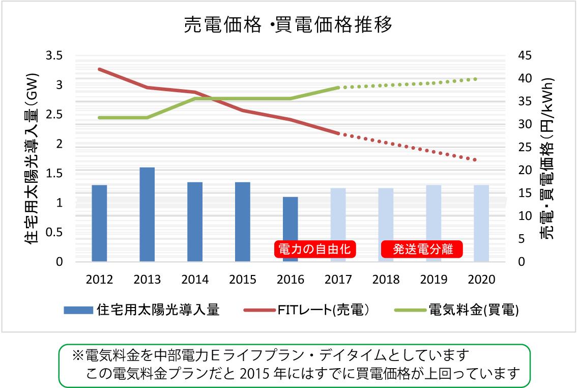 住宅用太陽光発電による売電・買電価格の推移グラフ