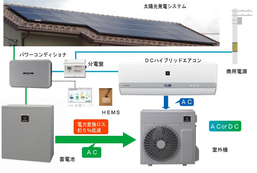 シャープ DCハイブリッドエアコン電力系統