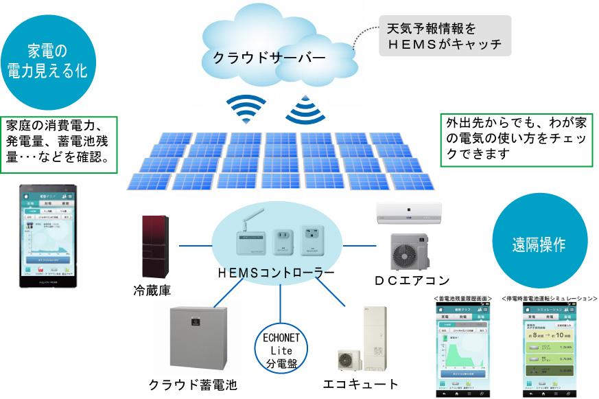 クラウドとHEMSで家電を効率的に管理